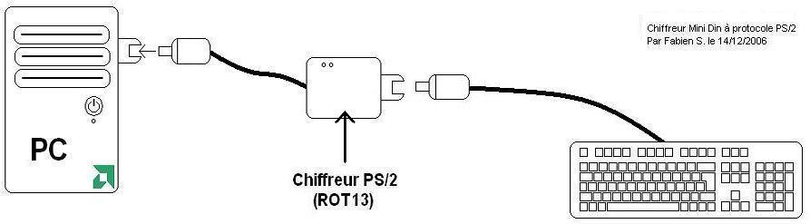 Schéma du branchement du chiffreur PS/2