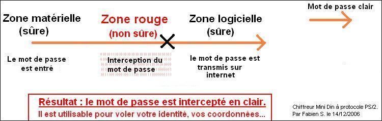 Sans chiffreur chiffreur PS/2: interception grave